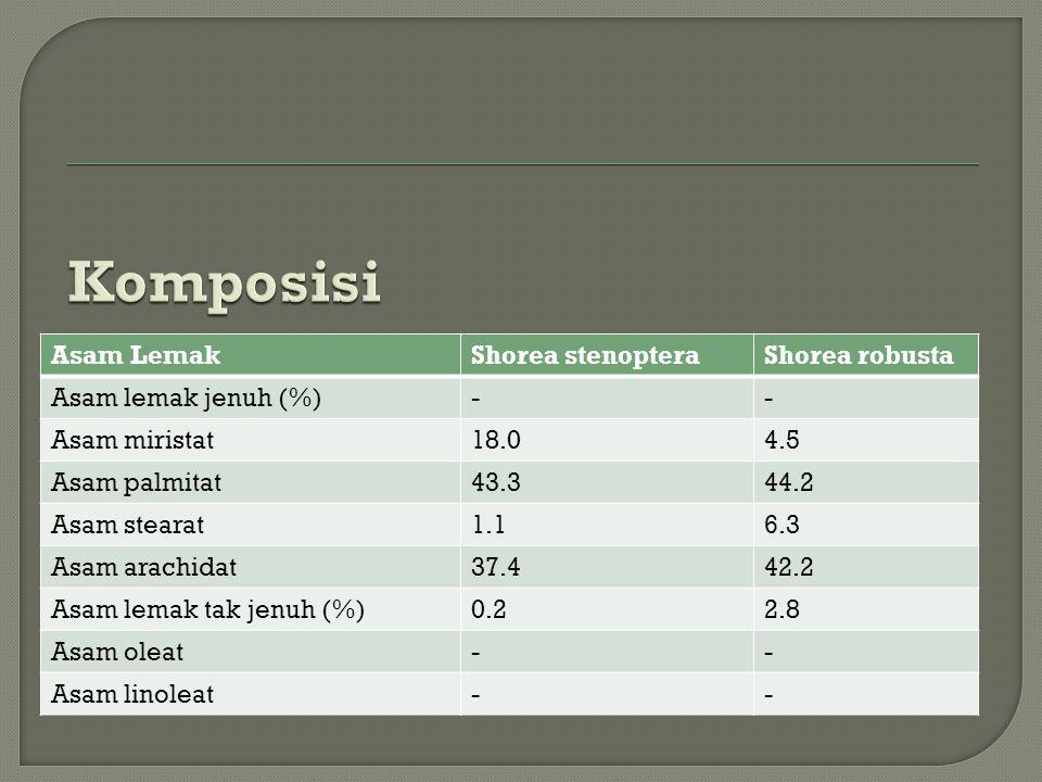 Asam LemakShorea stenopteraShorea robusta Asam lemak jenuh (%)-- Asam miristat18.04.5 Asam palmitat43.344.2 Asam stearat1.16.3 Asam arachidat37.442.2 Asam lemak tak jenuh (%)0.22.8 Asam oleat-- Asam linoleat--