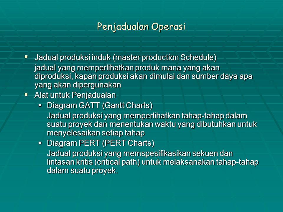 Penjadualan Operasi  Jadual produksi induk (master production Schedule) jadual yang memperlihatkan produk mana yang akan diproduksi, kapan produksi akan dimulai dan sumber daya apa yang akan dipergunakan  Alat untuk Penjadualan  Diagram GATT (Gantt Charts) Jadual produksi yang memperlihatkan tahap-tahap dalam suatu proyek dan menentukan waktu yang dibutuhkan untuk menyelesaikan setiap tahap  Diagram PERT (PERT Charts) Jadual produksi yang memspesifikasikan sekuen dan lintasan kritis (critical path) untuk melaksanakan tahap-tahap dalam suatu proyek.