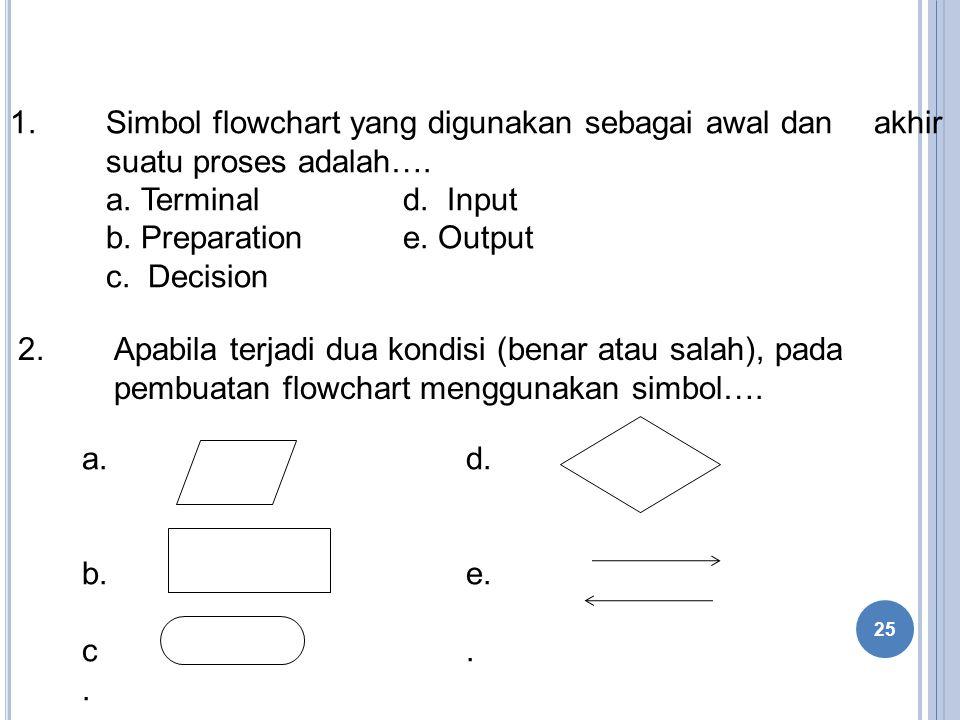 1.Simbol flowchart yang digunakan sebagai awal dan akhir suatu proses adalah….