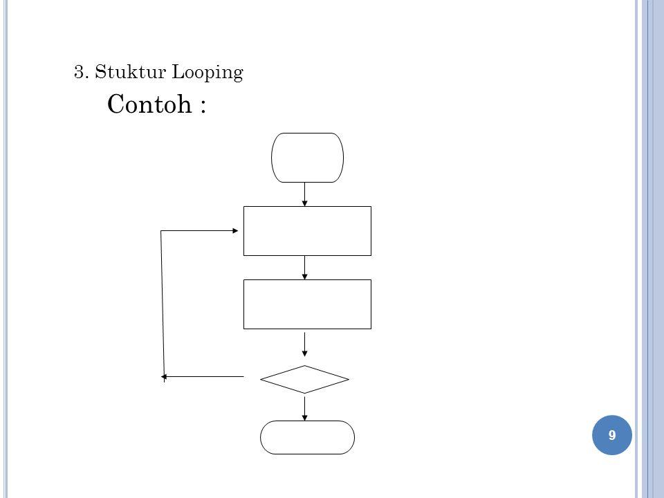 L ATIHAN : T ENTUKAN O UTPUT DARI F LOWCHART DIBAWAH INI : INPUT X X=2*X X=X+10 X=X+7 X=5*X X=X+5 START END INPUT A INPUT B A > B .
