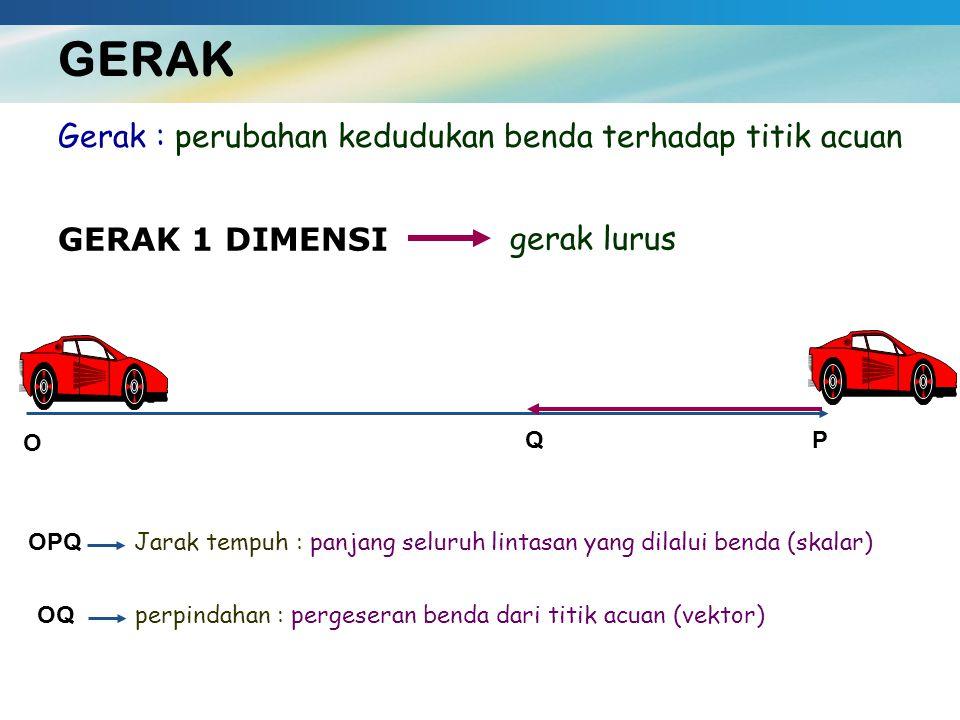 GERAK Gerak : perubahan kedudukan benda terhadap titik acuan GERAK 1 DIMENSI gerak lurus O PQ OPQ Jarak tempuh : panjang seluruh lintasan yang dilalui