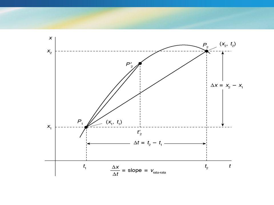 GERAK PARABOLA lintasan gerak berupa parabola R h max v0v0  x y v 0x = v 0 cos   v 0 ke arah x v 0y = v 0 sin   v 0 ke arah y