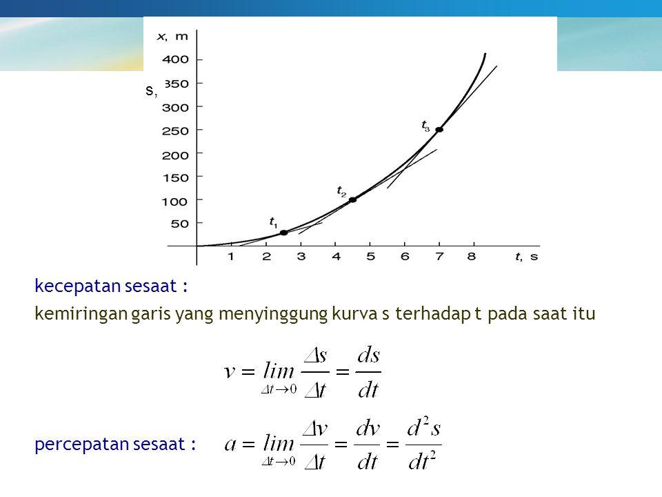 kecepatan sesaat : kemiringan garis yang menyinggung kurva s terhadap t pada saat itu s, percepatan sesaat :
