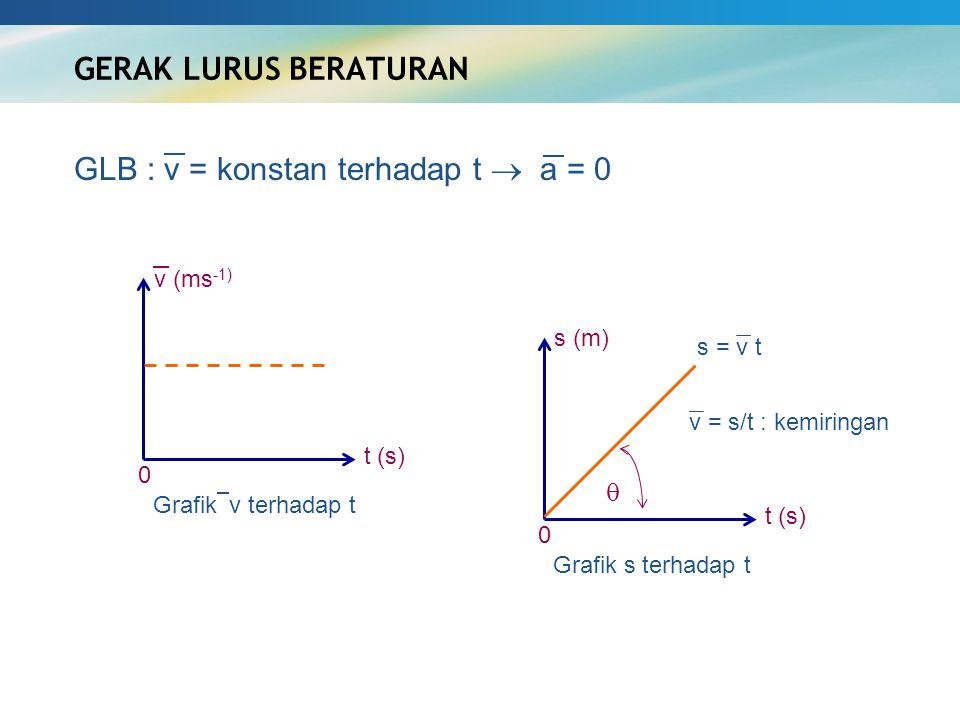 GERAK LURUS BERATURAN t (s) Grafik  v terhadap t s (m) t (s) Grafik s terhadap t 0 0  GLB : v = konstan terhadap t  a = 0 v (ms -1) s = v t v = s/t
