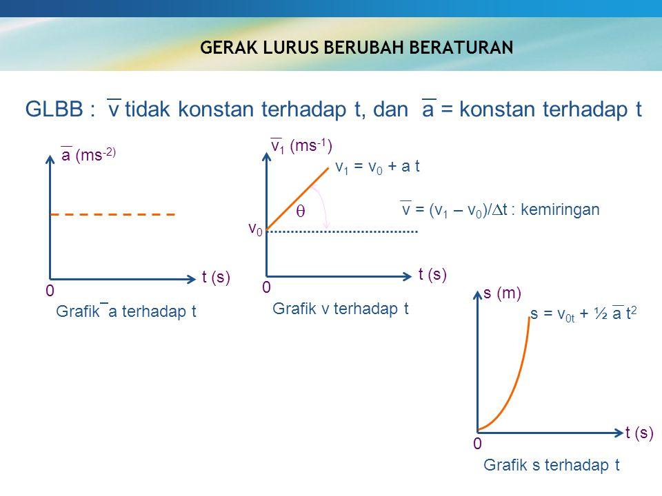 GERAK LURUS BERUBAH BERATURAN t (s) Grafik  a terhadap t 0 t (s) Grafik v terhadap t v 1 = v 0 + a t 0  v0v0 s (m) t (s) Grafik s terhadap t 0 GLBB