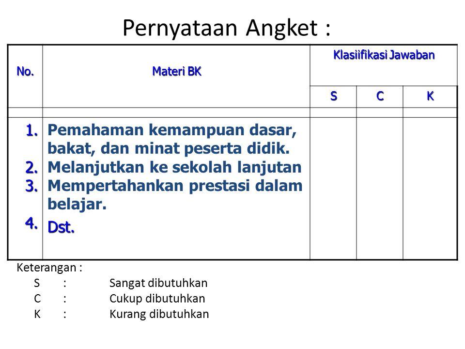 Pernyataan Angket : Keterangan : S:Sangat dibutuhkan C:Cukup dibutuhkan K:Kurang dibutuhkan No. Materi BK Klasiifikasi Jawaban SCK 1.2.3.4. Pemahaman