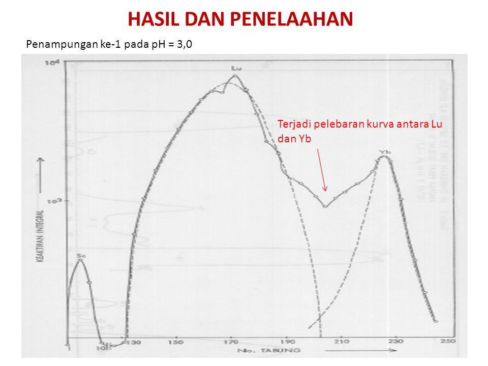 HASIL DAN PENELAAHAN Penampungan ke-1 pada pH = 3,0 Terjadi pelebaran kurva antara Lu dan Yb