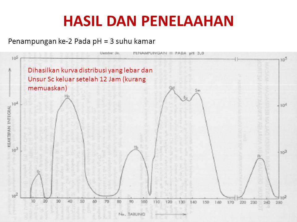 HASIL DAN PENELAAHAN Penampungan ke-2 Pada pH = 3 suhu kamar Dihasilkan kurva distribusi yang lebar dan Unsur Sc keluar setelah 12 Jam (kurang memuask