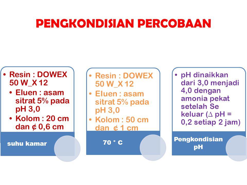 PENGKONDISIAN PERCOBAAN Resin : DOWEX 50 W_X 12 Eluen : asam sitrat 5% pada pH 3,0 Kolom : 20 cm dan ¢ 0,6 cm suhu kamar Resin : DOWEX 50 W_X 12 EIuen
