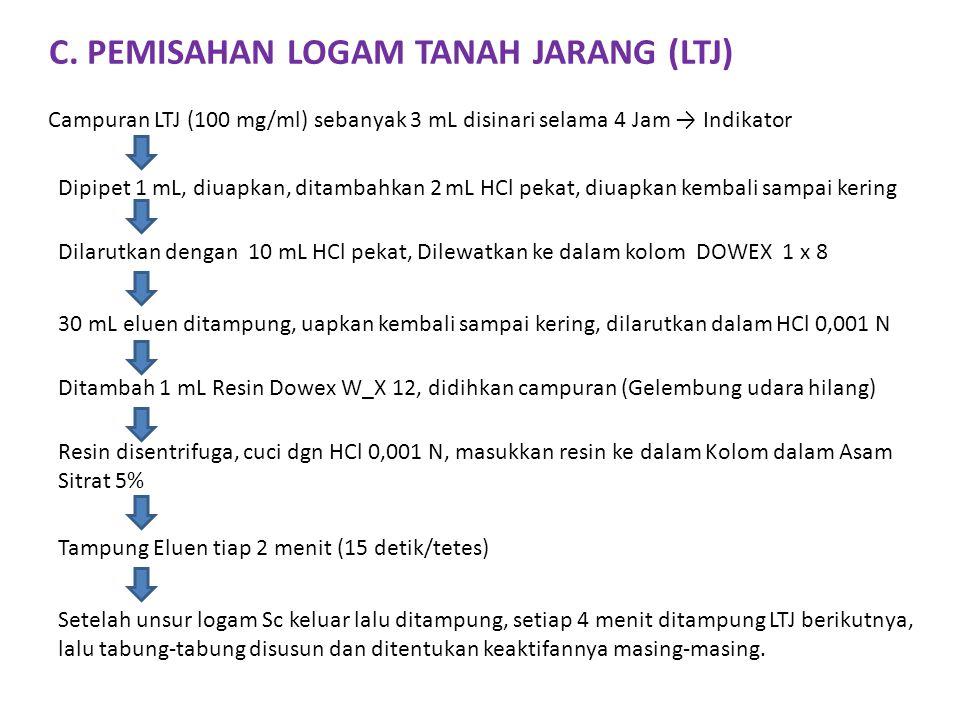 C. PEMISAHAN LOGAM TANAH JARANG (LTJ) Campuran LTJ (100 mg/ml) sebanyak 3 mL disinari selama 4 Jam → Indikator Dipipet 1 mL, diuapkan, ditambahkan 2 m