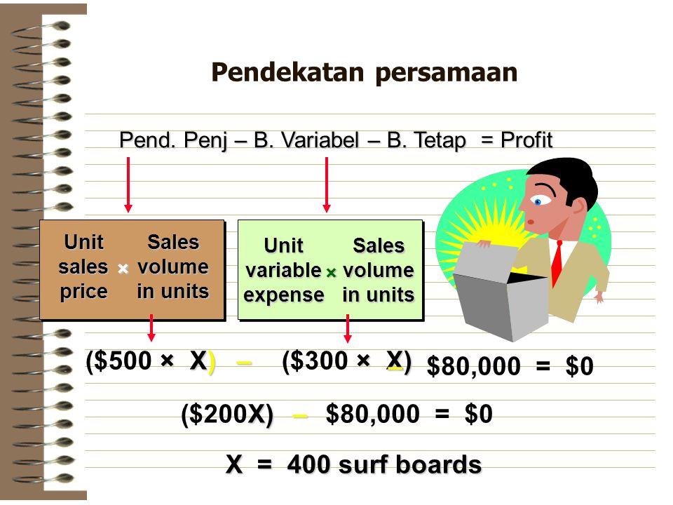 Pendekatan persamaan Pend. Penj – B. Variabel – B. Tetap = Profit UnitsalespriceSalesvolume in units × UnitvariableexpenseSalesvolume × × X) ($500 × X
