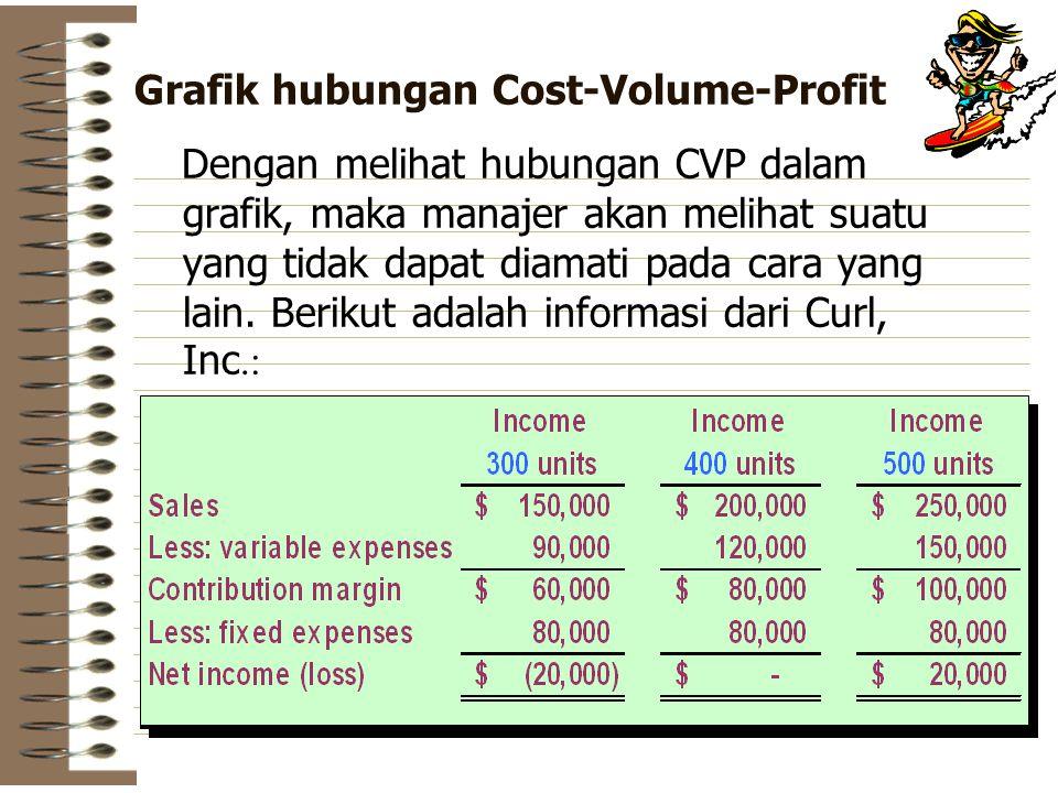 Grafik hubungan Cost-Volume-Profit Dengan melihat hubungan CVP dalam grafik, maka manajer akan melihat suatu yang tidak dapat diamati pada cara yang lain.