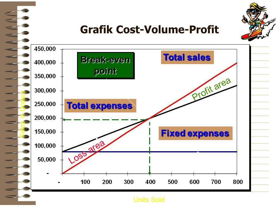 Grafik Cost-Volume-Profit Fixed expenses Units Sold Sales in Dollars Total expenses Total sales Break-evenpointBreak-evenpoint Profit area Loss area