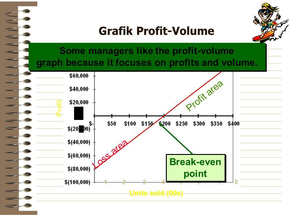 13452678 Profit Units sold (00s) Grafik Profit-Volume Some managers like the profit-volume graph because it focuses on profits and volume.