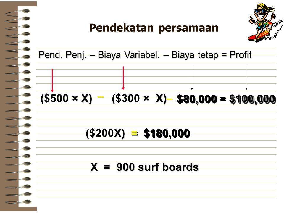 Pendekatan persamaan Pend. Penj. – Biaya Variabel. – Biaya tetap = Profit × X) ($500 × X) × X) ($300 × X) – – $100,000 $80,000 = $100,000 X) ($200X) =