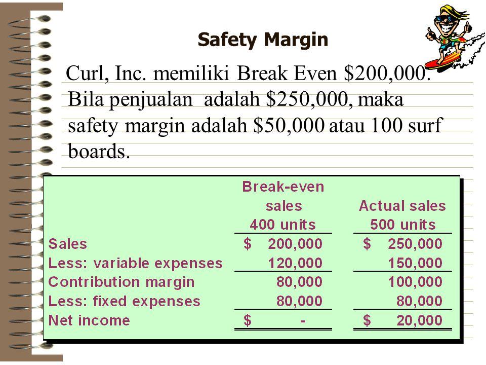 Safety Margin Curl, Inc. memiliki Break Even $200,000. Bila penjualan adalah $250,000, maka safety margin adalah $50,000 atau 100 surf boards.