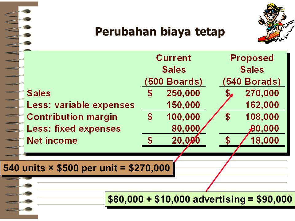 Perubahan biaya tetap $80,000 + $10,000 advertising = $90,000 540 units × $500 per unit = $270,000