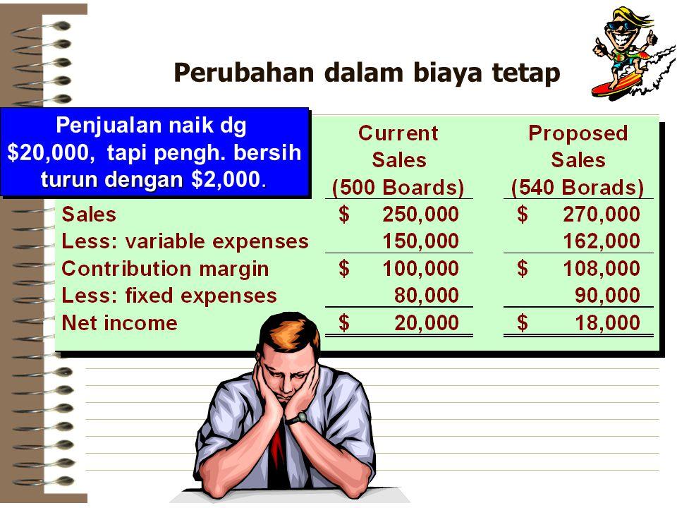 Perubahan dalam biaya tetap Penjualan naik dg $20,000, tapi pengh. bersih turun dengan. turun dengan $2,000. Penjualan naik dg $20,000, tapi pengh. be