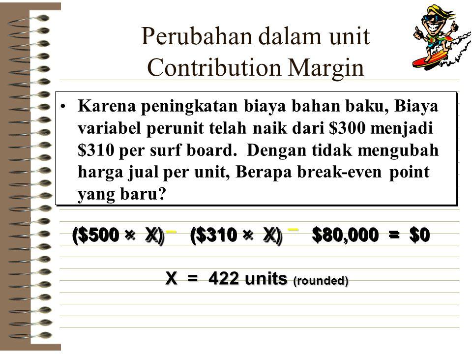 Perubahan dalam unit Contribution Margin Karena peningkatan biaya bahan baku, Biaya variabel perunit telah naik dari $300 menjadi $310 per surf board.