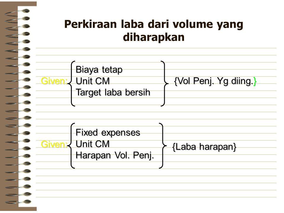 Perkiraan laba dari volume yang diharapkan Biaya tetap Unit CM Target laba bersih {Vol Penj. Yg diing.} Given: Fixed expenses Unit CM Harapan Vol. Pen