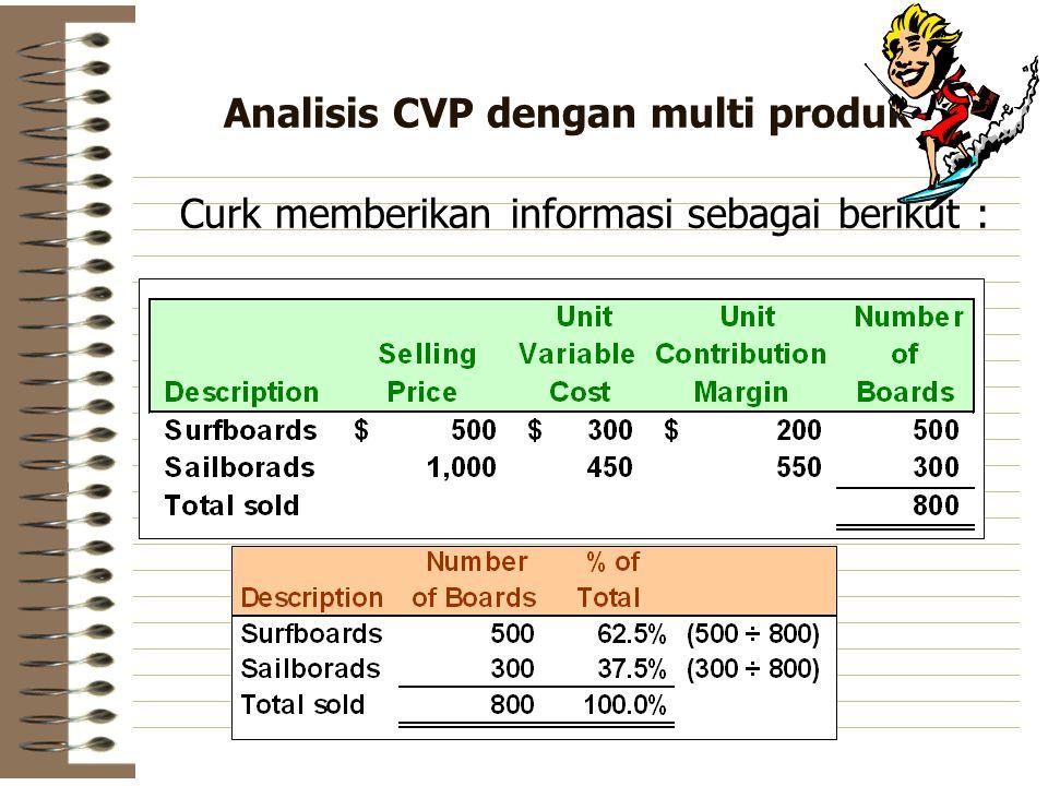 Analisis CVP dengan multi produk Curk memberikan informasi sebagai berikut :