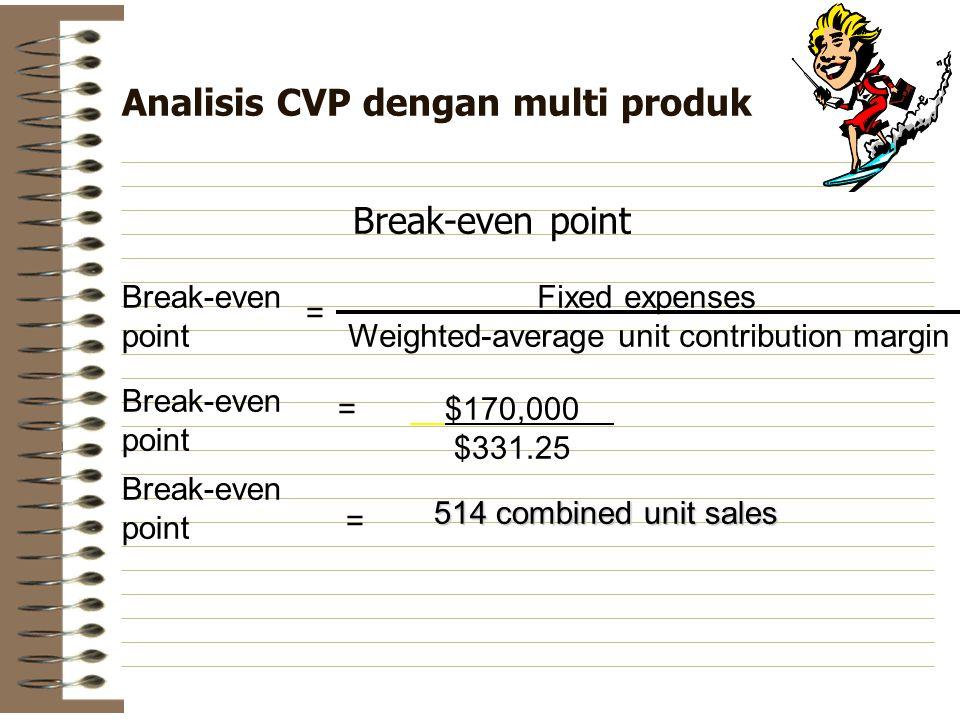 Analisis CVP dengan multi produk Break-even point Break-even point = Fixed expenses Weighted-average unit contribution margin Break-even point = $170,000 $331.25 Break-even point = 514 combined unit sales
