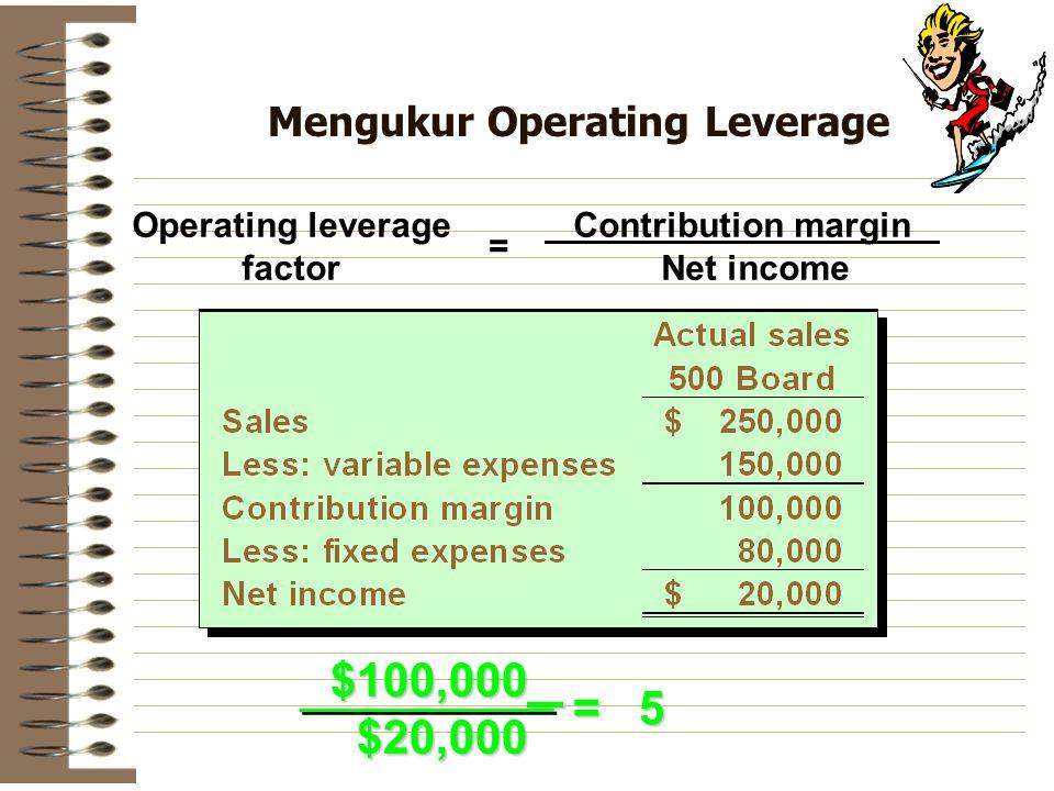 Mengukur Operating Leverage Contribution margin Net income Operating leverage factor = $100,000 $100,000 $20,000 $20,000 = 5