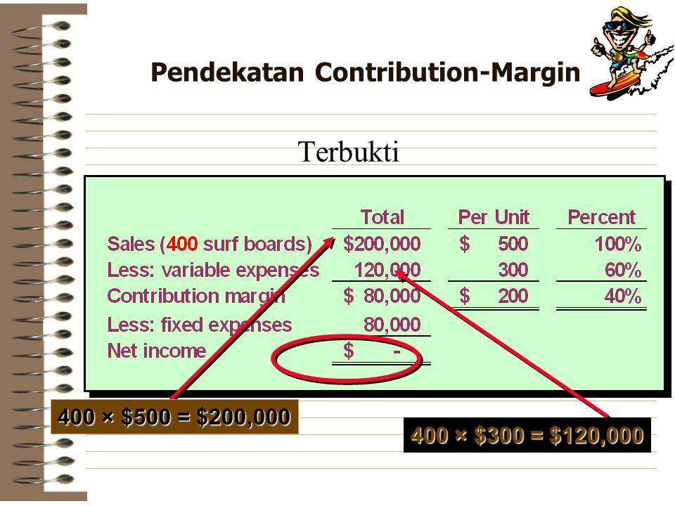 Pendekatan Contribution-Margin Terbukti 400 × $500 = $200,000 400 × $300 = $120,000