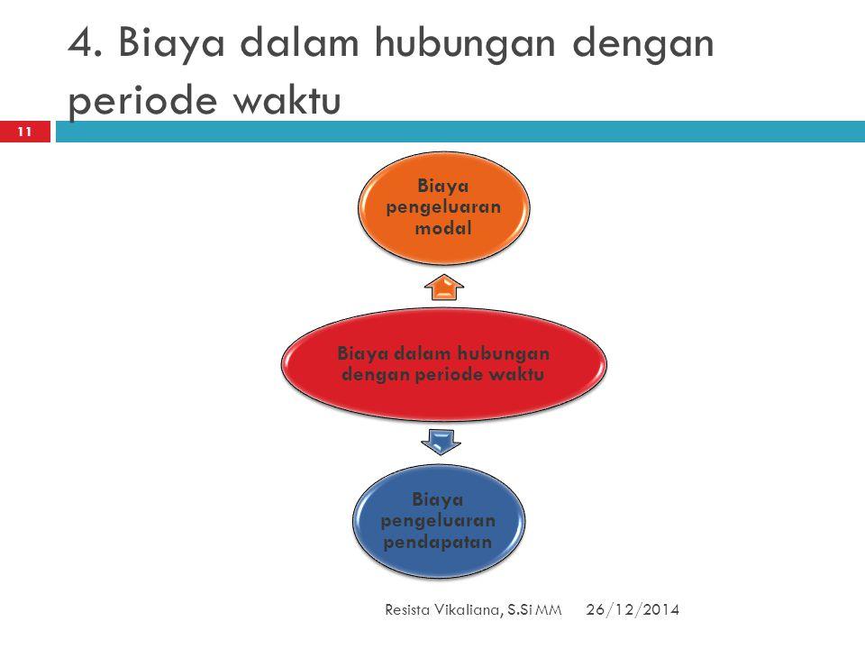4. Biaya dalam hubungan dengan periode waktu Biaya dalam hubungan dengan periode waktu Biaya pengeluaran modal Biaya pengeluaran pendapatan 26/12/2014