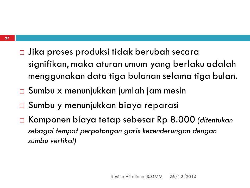 26/12/2014Resista Vikaliana, S.Si MM 27  Jika proses produksi tidak berubah secara signifikan, maka aturan umum yang berlaku adalah menggunakan data