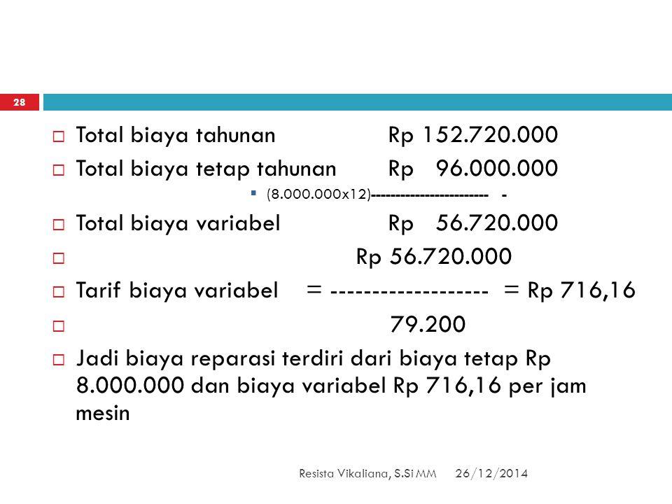 26/12/2014Resista Vikaliana, S.Si MM 28  Total biaya tahunanRp 152.720.000  Total biaya tetap tahunanRp 96.000.000  (8.000.000x12)-----------------