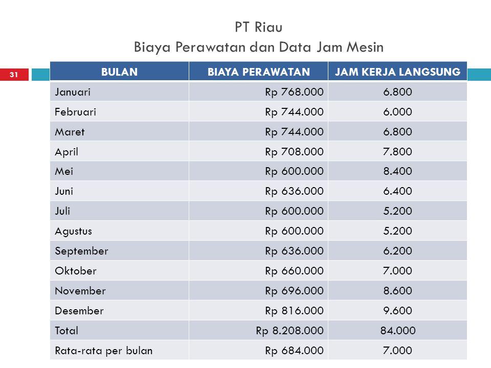 PT Riau Biaya Perawatan dan Data Jam Mesin 26/12/2014Resista Vikaliana, S.Si MM 31 BULANBIAYA PERAWATANJAM KERJA LANGSUNG JanuariRp 768.0006.800 Febru