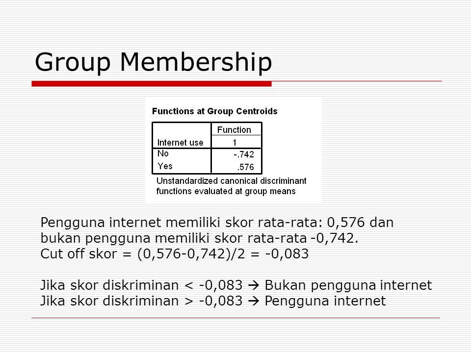 Group Membership Pengguna internet memiliki skor rata-rata: 0,576 dan bukan pengguna memiliki skor rata-rata -0,742. Cut off skor = (0,576-0,742)/2 =