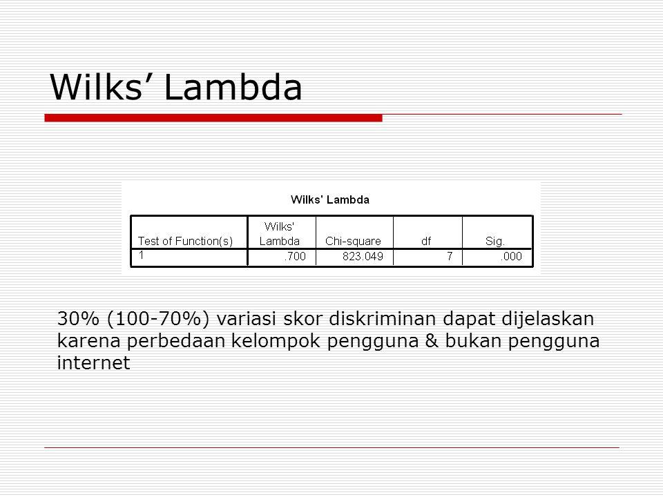 Wilks' Lambda 30% (100-70%) variasi skor diskriminan dapat dijelaskan karena perbedaan kelompok pengguna & bukan pengguna internet