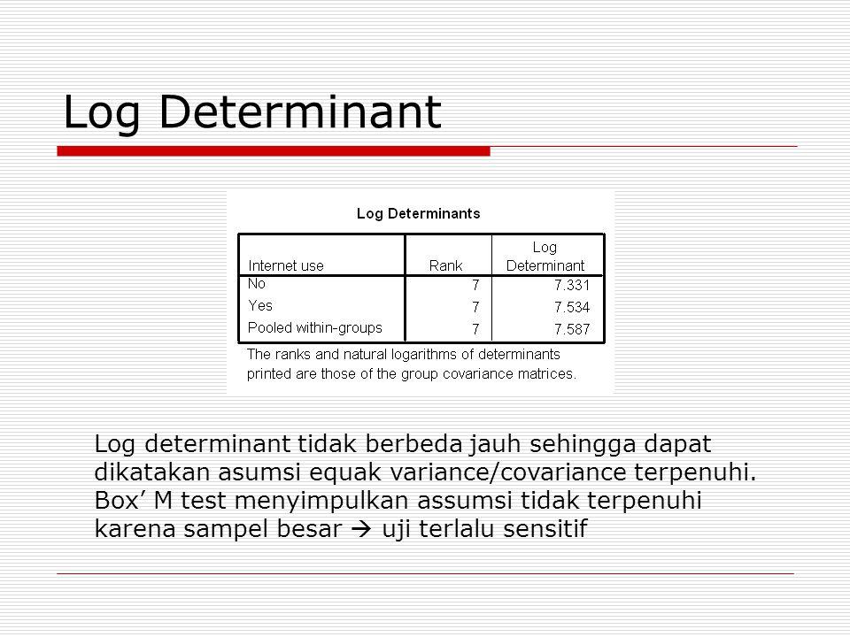 Log Determinant Log determinant tidak berbeda jauh sehingga dapat dikatakan asumsi equak variance/covariance terpenuhi. Box' M test menyimpulkan assum