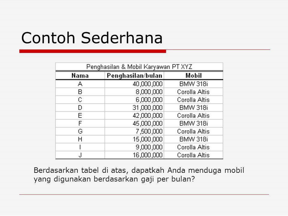 Contoh Sederhana Berdasarkan tabel di atas, dapatkah Anda menduga mobil yang digunakan berdasarkan gaji per bulan?