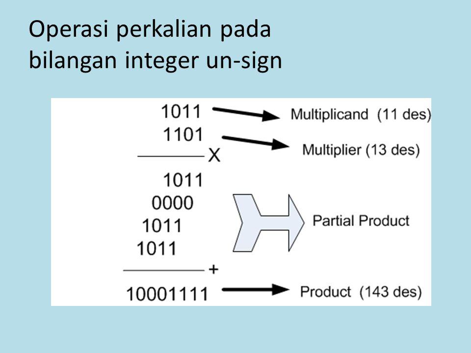 Operasi perkalian pada bilangan integer un-sign