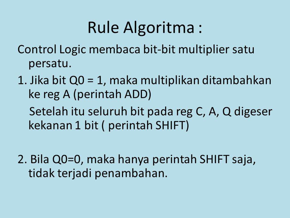 Rule Algoritma : Control Logic membaca bit-bit multiplier satu persatu. 1. Jika bit Q0 = 1, maka multiplikan ditambahkan ke reg A (perintah ADD) Setel