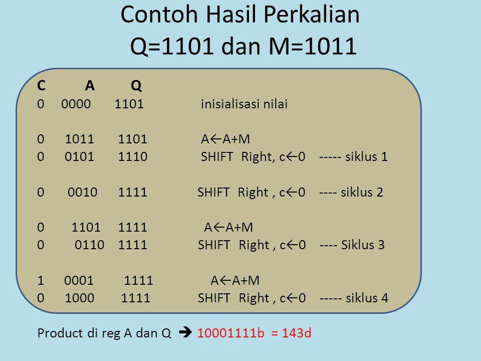 Contoh Hasil Perkalian Q=1101 dan M=1011 C A Q 0 0000 1101 inisialisasi nilai 0 1011 1101 A←A+M 0 0101 1110 SHIFT Right, c←0 ----- siklus 1 0 0010 1111 SHIFT Right, c←0 ---- siklus 2 0 1101 1111 A←A+M 0 0110 1111 SHIFT Right, c←0 ---- Siklus 3 10001 1111 A←A+M 0 1000 1111 SHIFT Right, c←0 ----- siklus 4 Product di reg A dan Q  10001111b = 143d