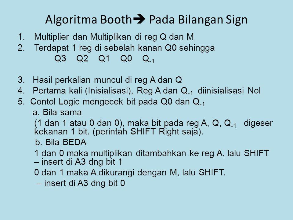 Algoritma Booth  Pada Bilangan Sign 1.Multiplier dan Multiplikan di reg Q dan M 2.Terdapat 1 reg di sebelah kanan Q0 sehingga Q3 Q2 Q1 Q0 Q -1 3. Has