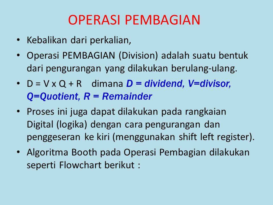 Kebalikan dari perkalian, Operasi PEMBAGIAN (Division) adalah suatu bentuk dari pengurangan yang dilakukan berulang-ulang. D = V x Q + R dimana D = di