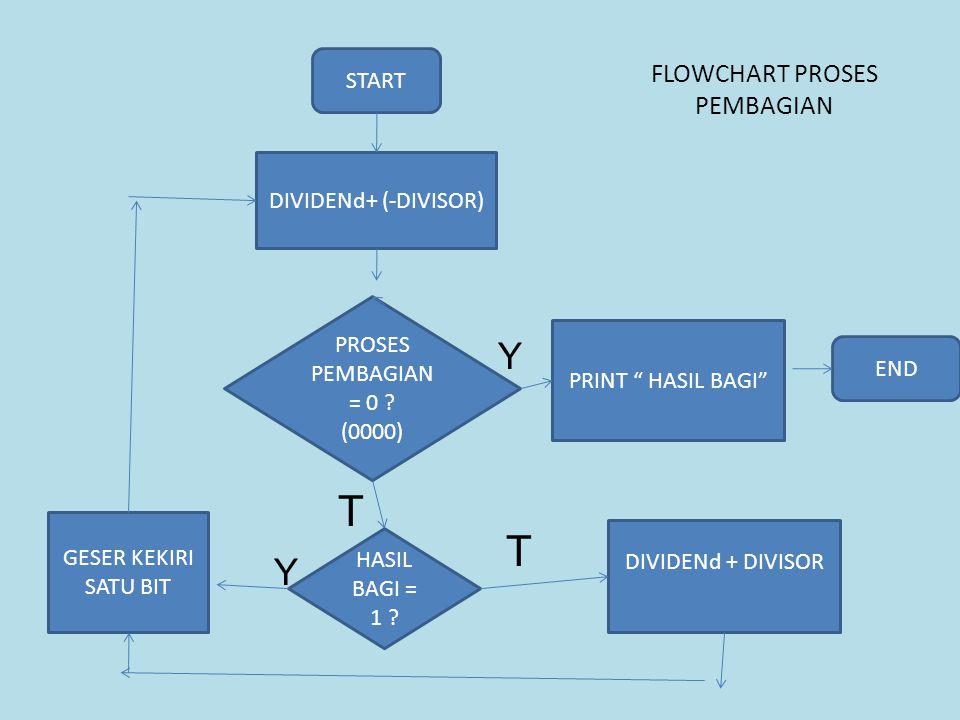 """FLOWCHART PROSES PEMBAGIAN START DIVIDENd+ (-DIVISOR) PROSES PEMBAGIAN = 0 ? (0000) HASIL BAGI = 1 ? DIVIDENd + DIVISOR PRINT """" HASIL BAGI"""" GESER KEKI"""