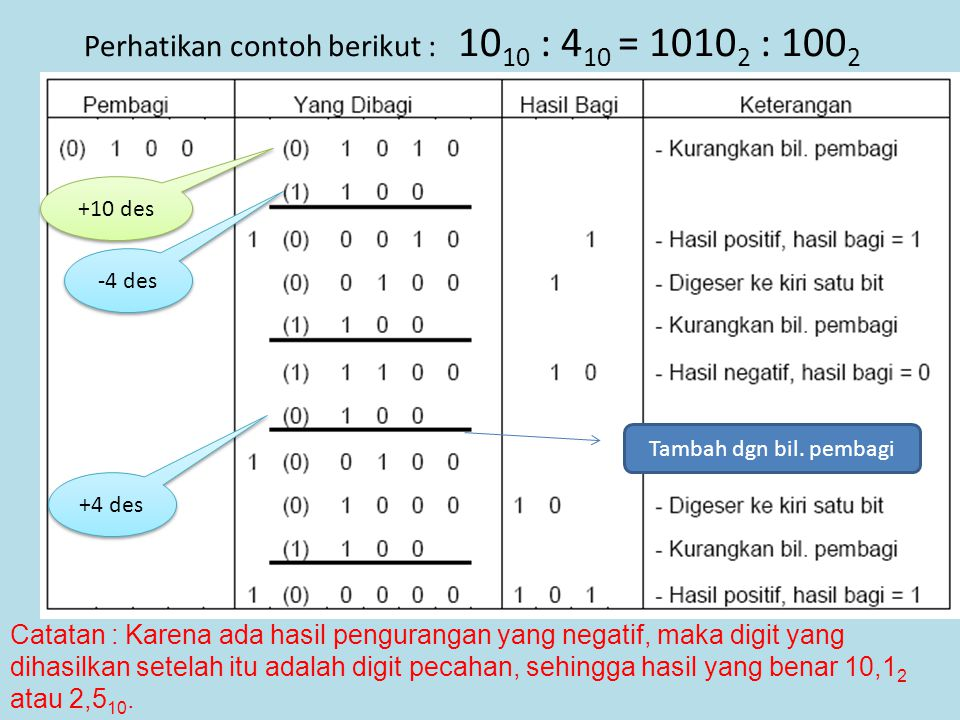 Perhatikan contoh berikut : 10 10 : 4 10 = 1010 2 : 100 2 Tambah dgn bil. pembagi Catatan : Karena ada hasil pengurangan yang negatif, maka digit yang
