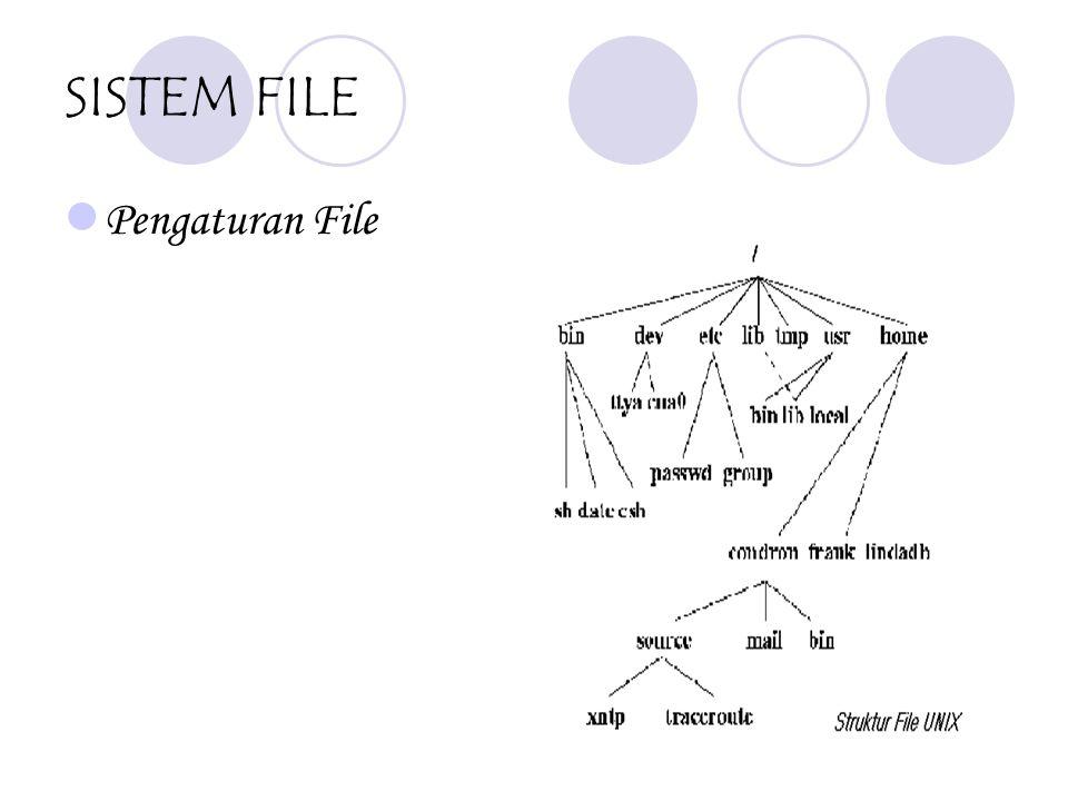 STRUKTUR SISTEM UNIX Bagian dalam Sistem UNIX
