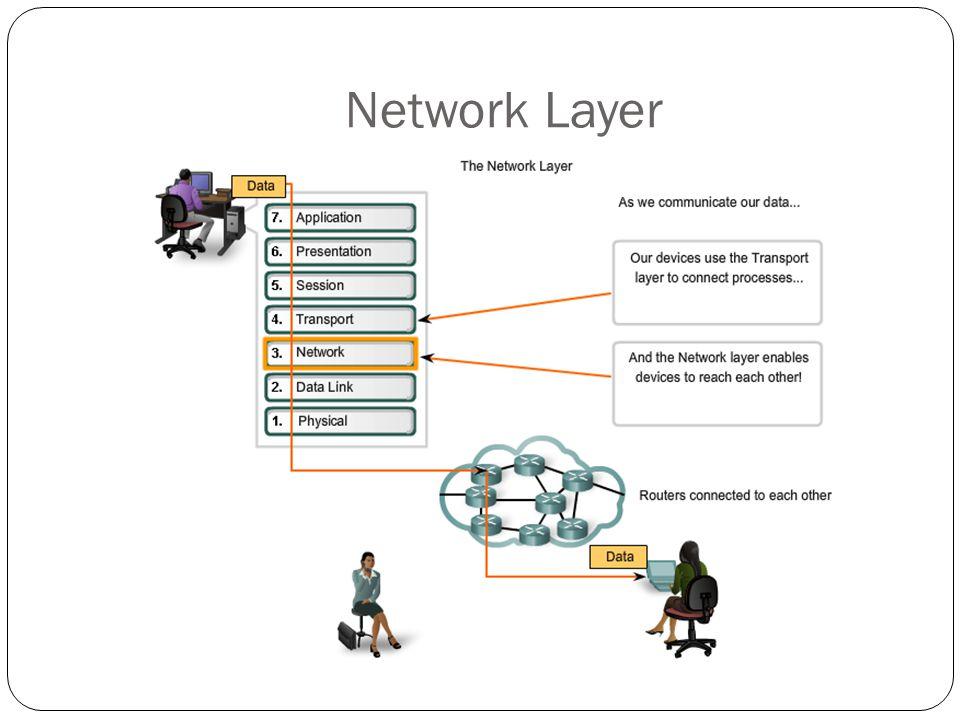 Addressing Router menggunakan alamat jaringan untuk mengidentifikasi jaringan tujuan yang ingin dicapai oleh sebuah paket data.