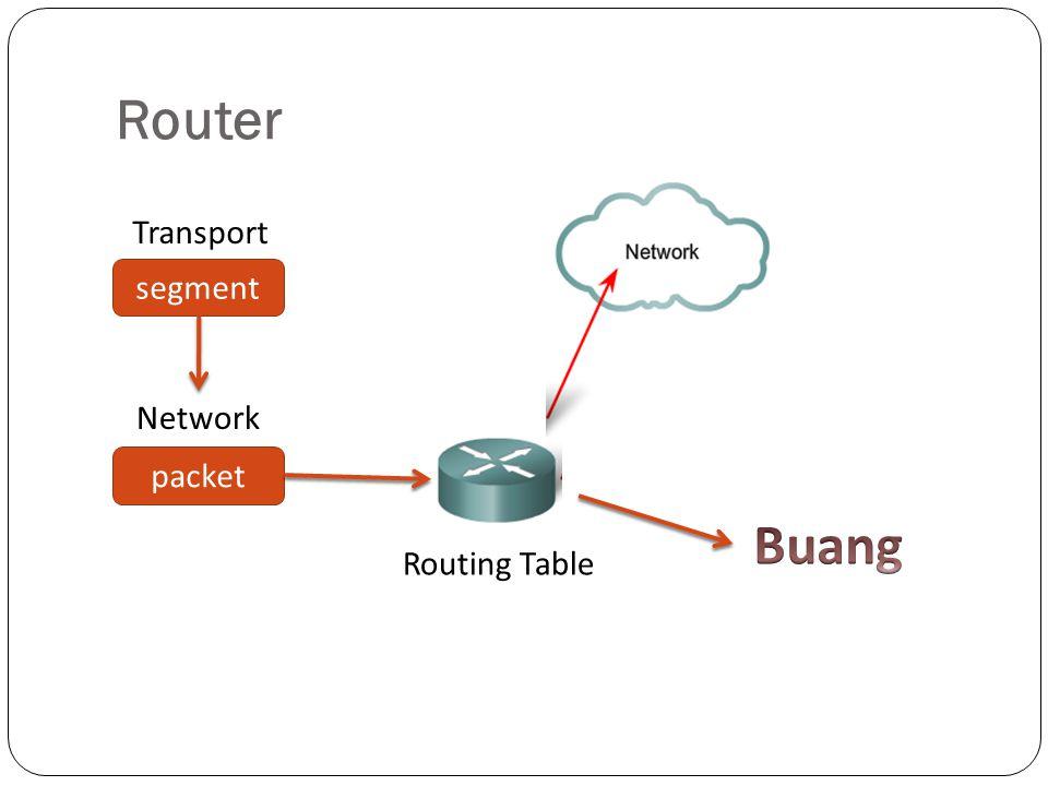 Router Data berupa segment yang diterima dari transport layer akan dikemas ke dalam bentuk packet.