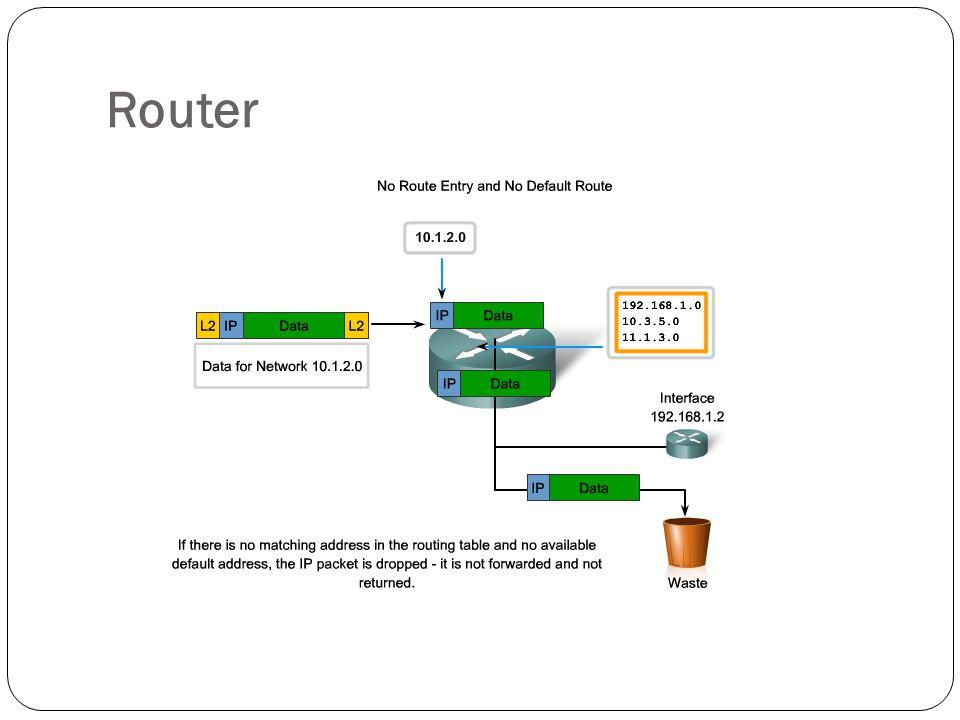 Packet Packet data  membawa data milik user dikirimkan melalui jaringan  protokol yang digunakan untuk mengelola packet data disebut routed potocol.