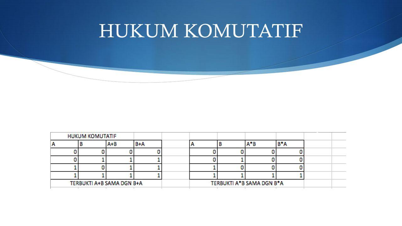 HUKUM KOMUTATIF
