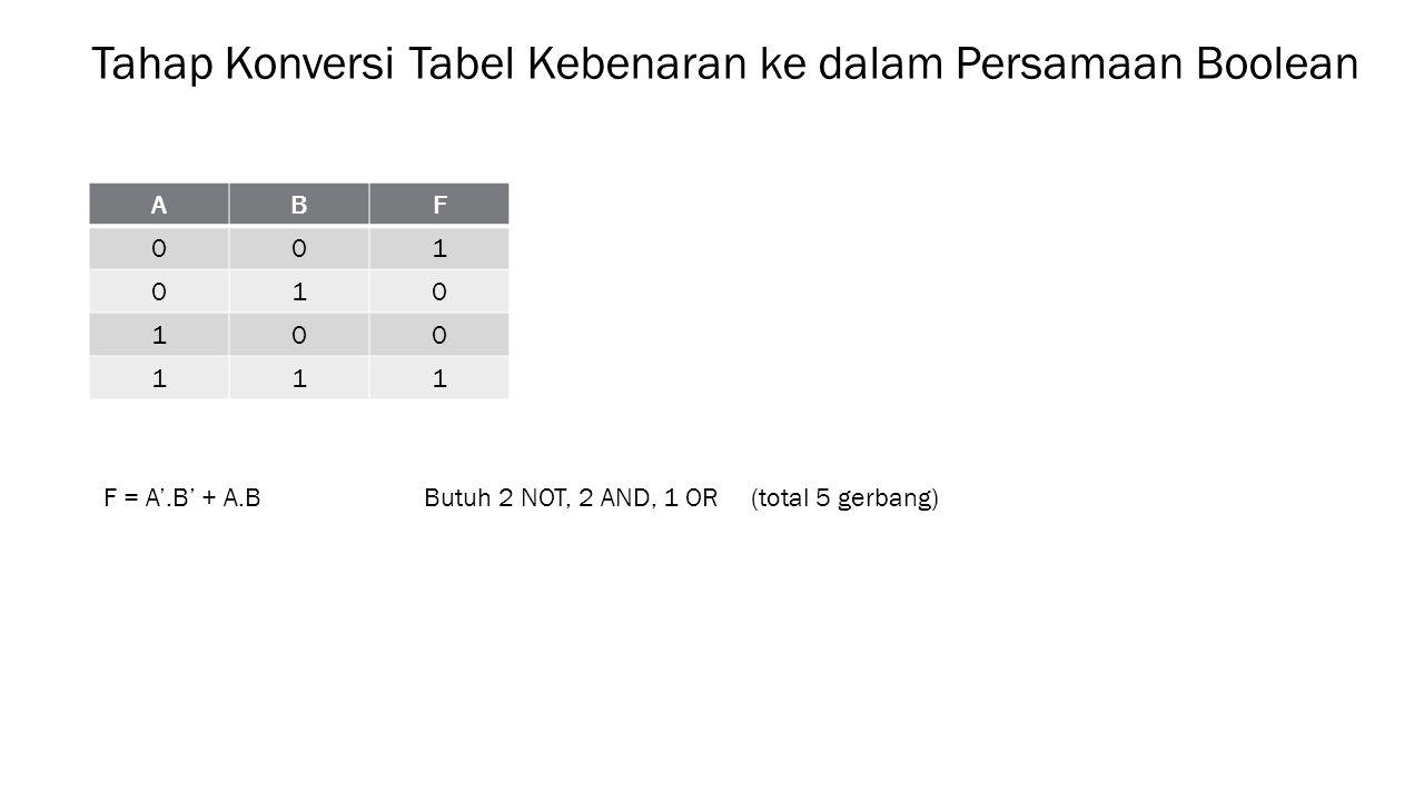 Tahap Konversi Tabel Kebenaran ke dalam Persamaan Boolean ABF 001 010 100 111 F = A'.B' + A.B Butuh 2 NOT, 2 AND, 1 OR (total 5 gerbang)