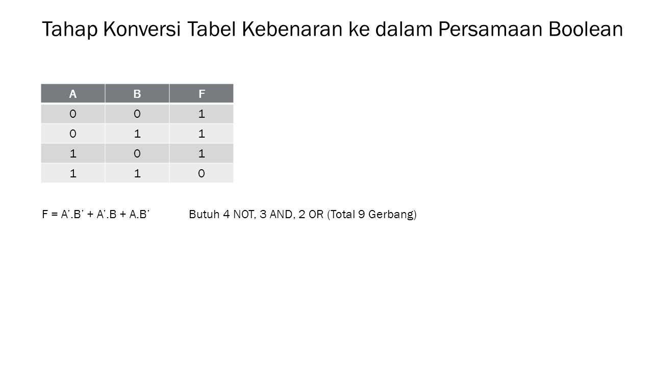 Tahap Konversi Tabel Kebenaran ke dalam Persamaan Boolean ABF 001 011 101 110 F = A'.B' + A'.B + A.B'Butuh 4 NOT, 3 AND, 2 OR (Total 9 Gerbang)